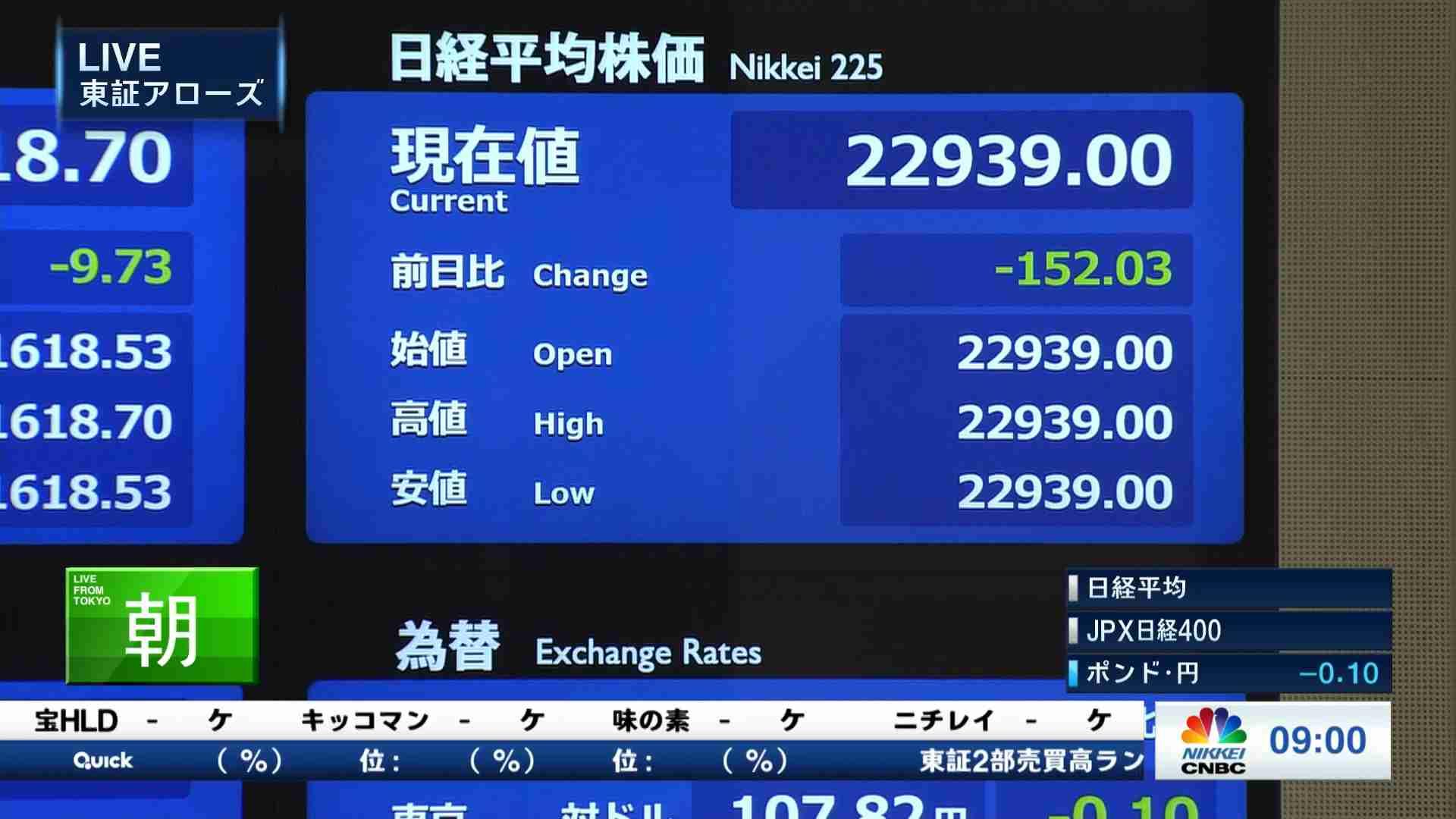 株価 推移 味の素